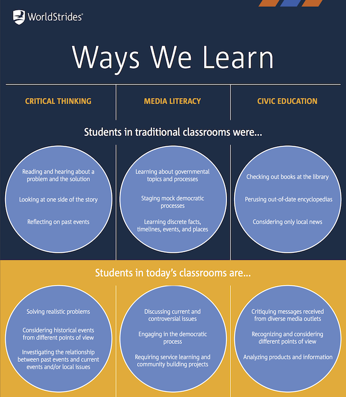 Ways We Learn